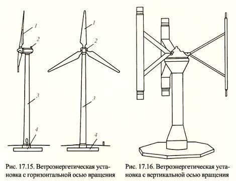 Ветряки с вертикальной осью вращения