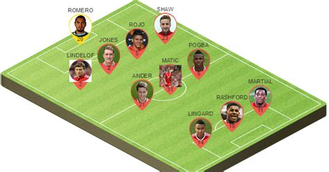 Picking the Best Potential Manchester United Lineup to ...