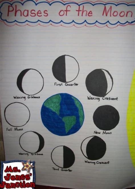 handy anchor charts  display moon activities moon