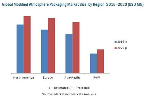 Modified Atmosphere Packaging Dairy by Modified Atmosphere Packaging Market Worth 13 78 Billion