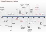 Internet history & historiography | Digital Media Scholarship