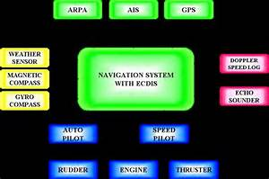 Block Diagram Showing The Relationship Between Sensors