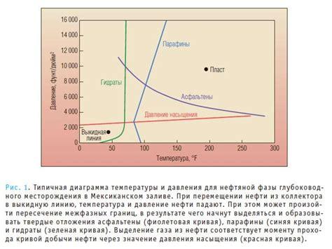 Природный газ — Википедия . Физические свойства