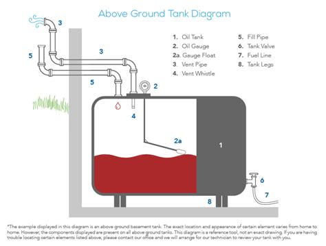 Boat Fuel Tank Vent Whistle by Understanding Your Tank And Inspection Checklist