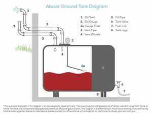 32 Fuel Oil Tank Installation Diagram
