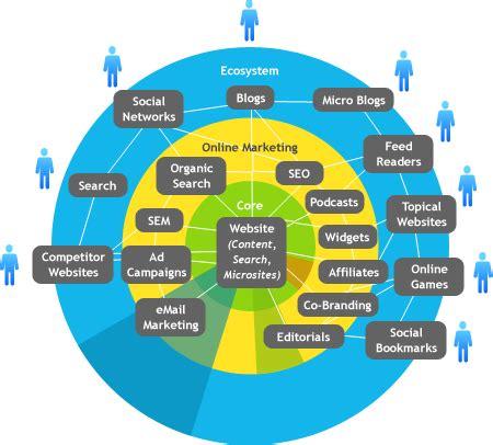 digital strategy all about digital marketing