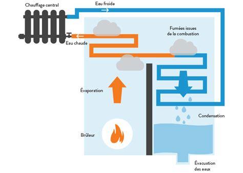 chaudière au gaz à condensation quelques liens utiles