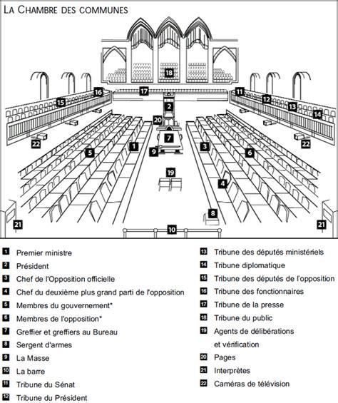 chambre des communes londres guide de la chambre des communes du canada