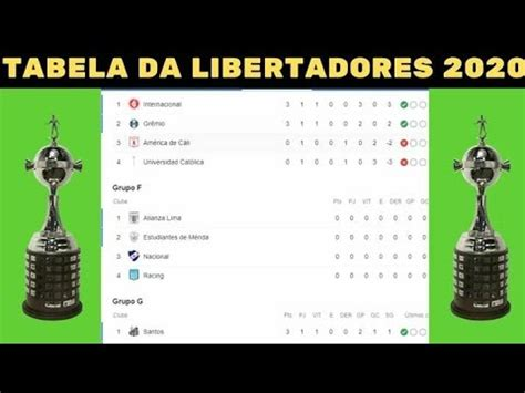 Tabela de Classificação da Libertadores 2020 Hoje - 1 ...