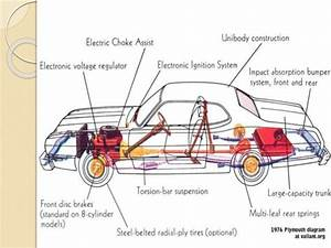Engineer Rajon  Basic Structure Of An Automobile Engineering