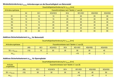 B 9 Expositionsklassen Fuer Betonbauteile Im Geltungsbereich Des Ec2 by Datei Betondeckung Jpg Beton Wiki