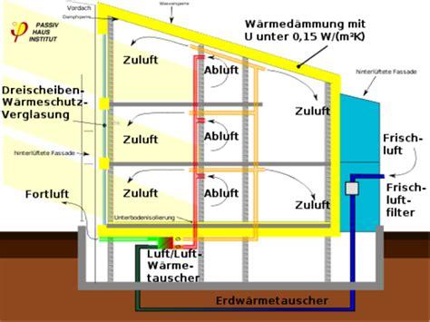 Dezentrale Wohnraumlueftung Funktionsweise Und Moeglichkeiten by 04 Was Ist Das Funktionsprinzip Einer Kontrollierten