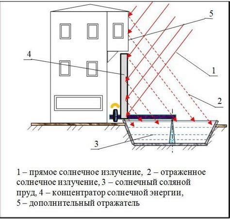 Солнечная радиация и её составляющие татарстан казань.