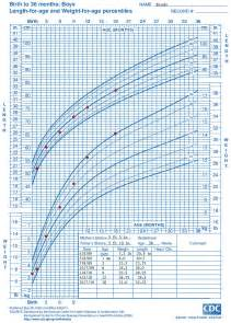 Boy Growth Chart Weight