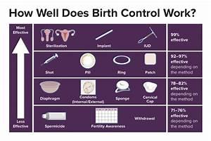 Birth Control  Contraception