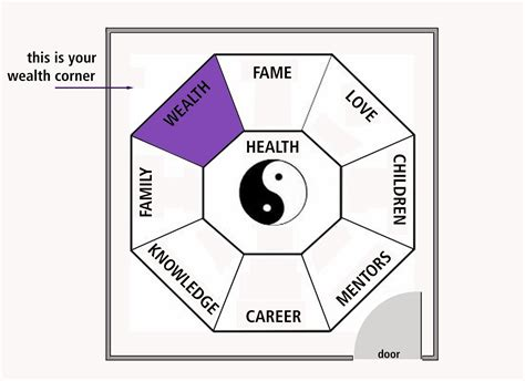 Journey To Contentment Feng Shui And Home Office Layout