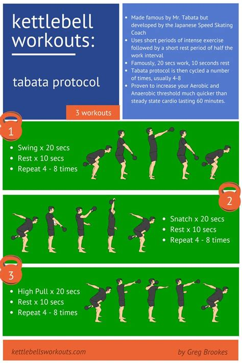 Discover Tabata Kettlebell Circuits Learn Why These