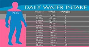 Body Weight Drinking Chart Water Chart Exactly How Much Water You Need To Drink To