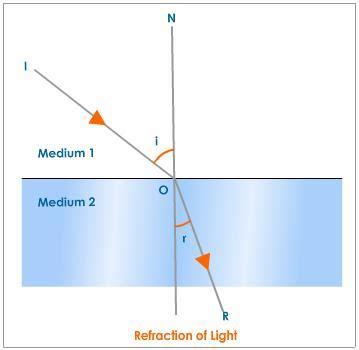 Refraction, Refraction Of Light Physics@tutorvistacom