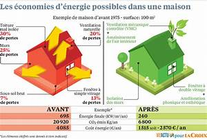 Economie D Energie Dans Une Maison : conomies d nergie des consommateurs d munis face aux promesses de gain ~ Melissatoandfro.com Idées de Décoration