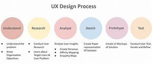 What Is Ux Design Process  A Complete Guide For Beginners
