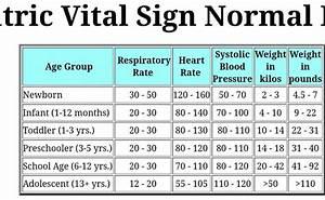 Pediatric Vital Signs Chart Chart Designs Template