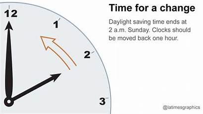 Fall Change Clocks Forget Don Weekend Daylight