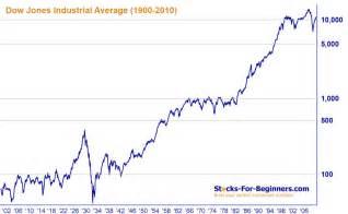 <b>dow-jones-index</b>-1900-2010.jpg