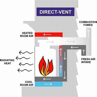 Vented Venting Systems Options Vent Fireplace Gas