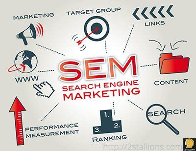 search engine marketing business sem ppc why your business needs pay per click