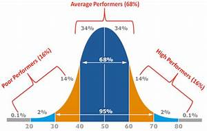 The Bell Curve Defines Standards In More Ways Than We U0026 39 D Like To Admit