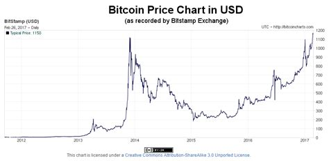 Gbtc) traded higher by 1.7% on investor these pros think soback in 2017, tilson said bitcoin was demonstrating signs of a classic market bubble. Cryptocurrency: Is Bitcoin the Future of Money?
