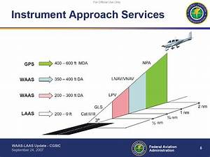 Faa Wide  Waas  And Local Area Augmentation Systems  Laas