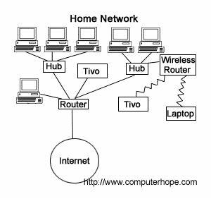 what is a router With simple computer network diagram conceptdraw samples computer and