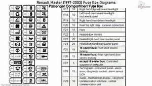 Renault Master  1997-2003  Fuse Box Diagrams