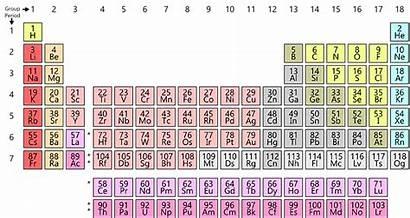 Elements Many There Periodic Worldatlas Chart