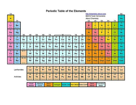 Free Printable Periodic Tables (pdf