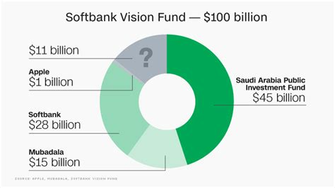 saudi softbank tech fund raises  billion