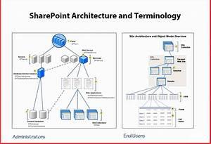 Sharepoint Integration With Iis  U2013 Ali Rizwan  U2013 Medium
