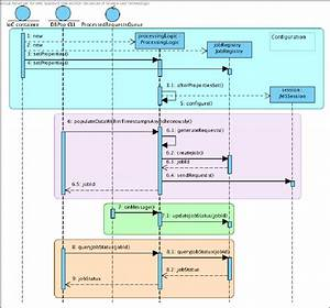 4  Sequence Diagram Of The Processinglogic Module