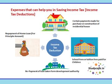 specific deductions   salaried employees ay