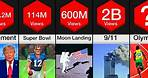 Comparison: Most Viewed Events of All Time