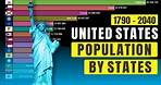 United States Population by States (1790-2040) | History projection
