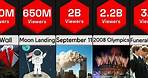 Most Watched Events in History | Comparison