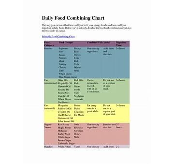 Flavor Pairing Weight Loss Chart