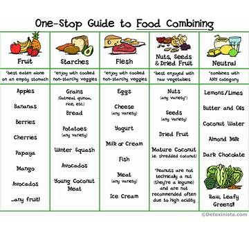 Food Combination Chart for Weight Loss