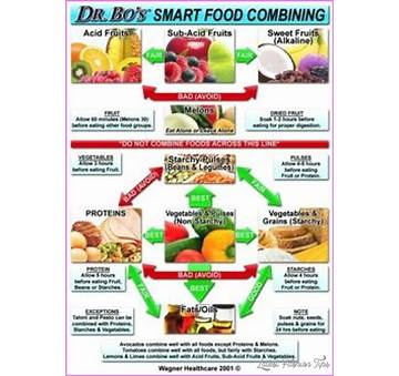 Food Combination Diet for Weight Loss