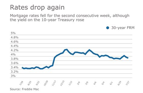 10 Years Mortgage Refinance Rates