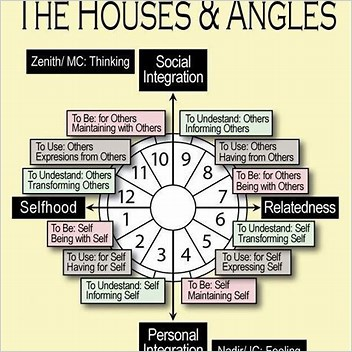 123 Numerology Numerology Birth Charts Scam Or Not