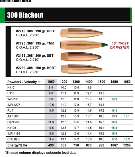 165 Gr 300 Blackout Load Data